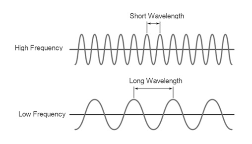 relationship-between-wavelength-and-frequency