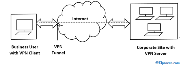 Remote-Access-VPN