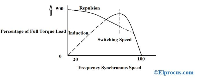 Repulsion-Start-Induction-Motor-Graph