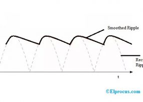 ripple-factor
