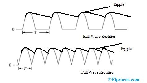 ripple-factor-for-half-wave and full-wave-rectifiers