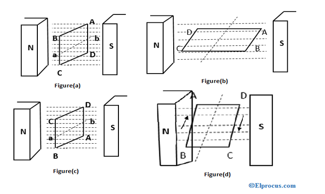 rotation-of-rectangular-coil-between-two-magnetic-poles