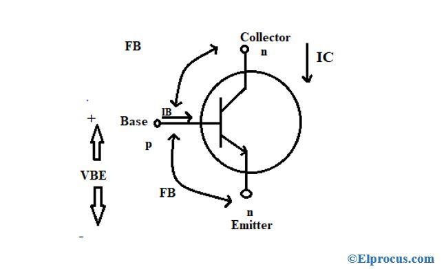saturation-region-of-power-transistor