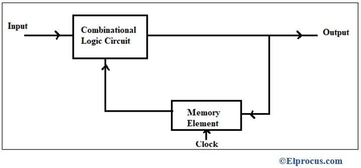 Sequential Circuit Diagram