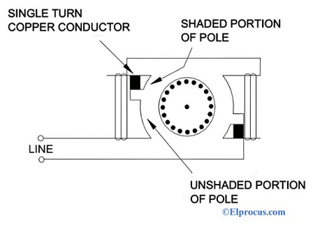 Shaded Pole Motor Working Characterisitcs And Its Applications