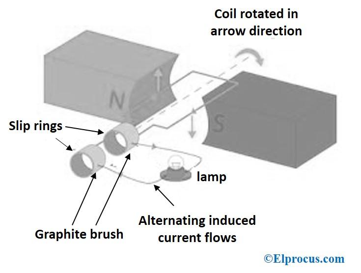 Simple AC Generator