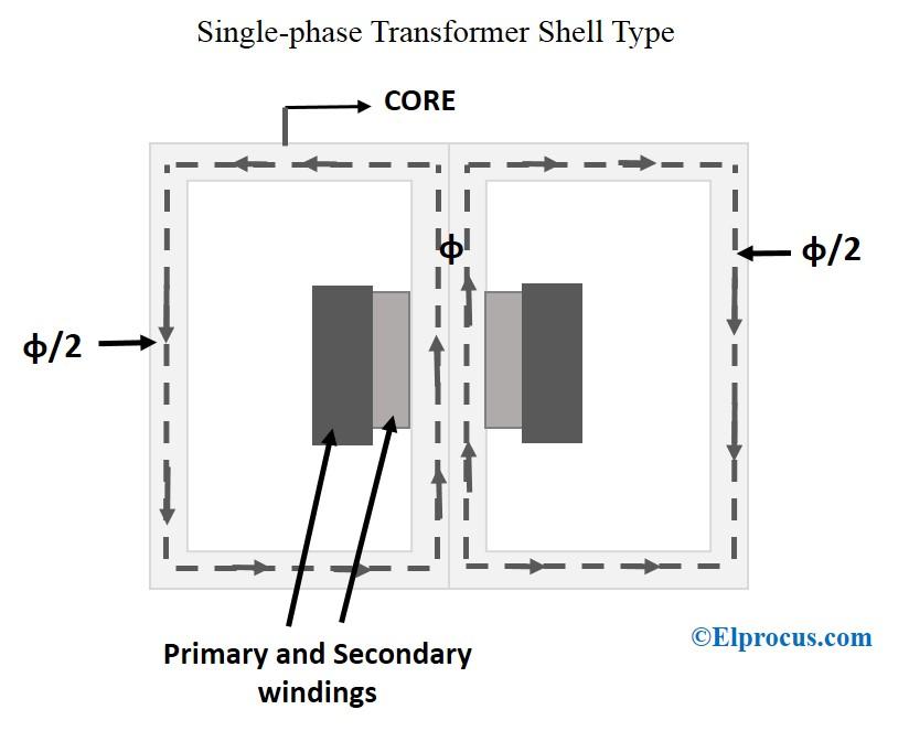 Shell-Type-Transformer