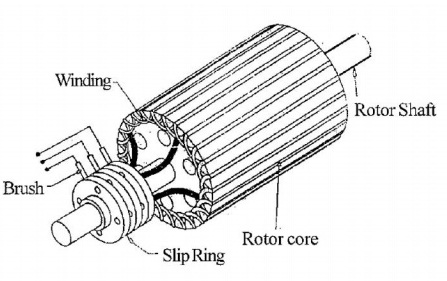 Slip-Ring-in-Induction-Motor