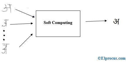 soft - computing