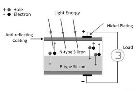 Solar-Cell-Construction