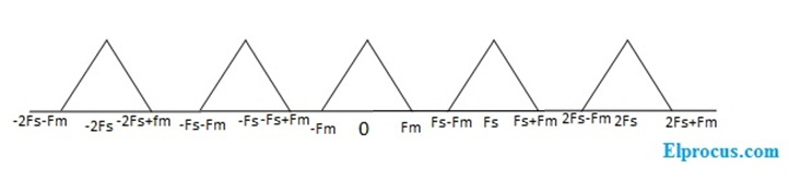 spectrum-of-the-sample-output-signal