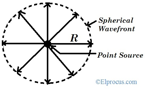 Spherical Wavefront