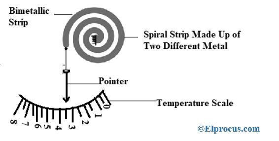 Spiral Strip Type