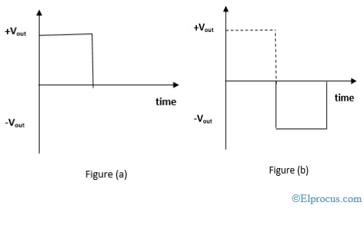 Wave Forms of Square Wave