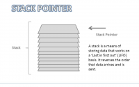 Stack-Pointer