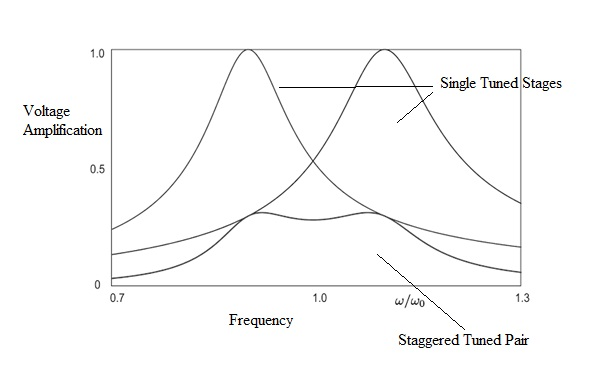 staggere-tuned-amplifier-characteristics