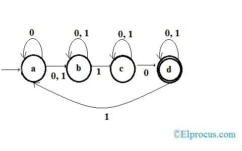 State Diagram of Non Deterministic Finite Automata