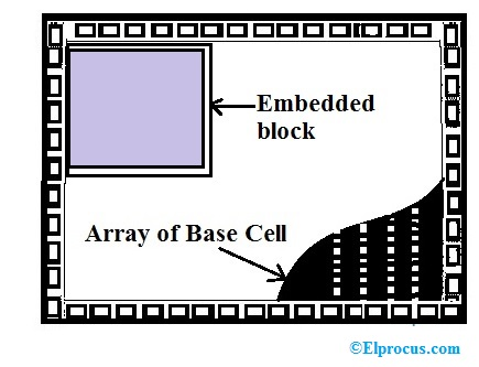 Structured Gate Array