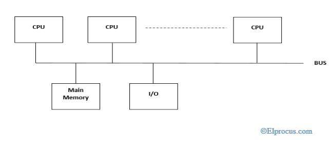 Symmetric-Multiprocessors
