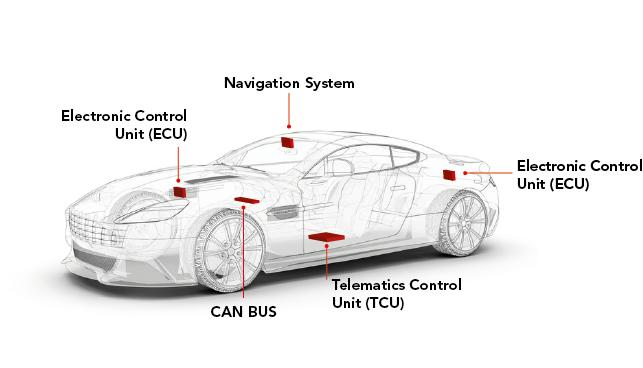 telematics-in-automobile