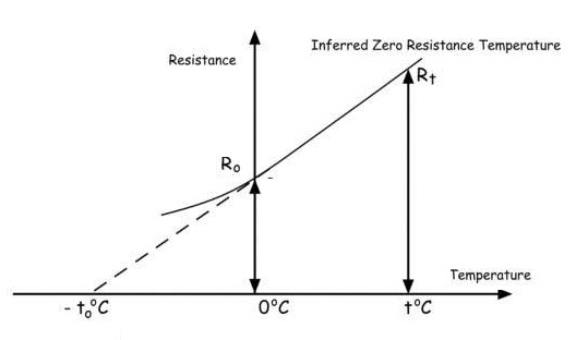 temperature-coefficient-of-resistance