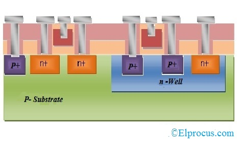 Formation of Terminals