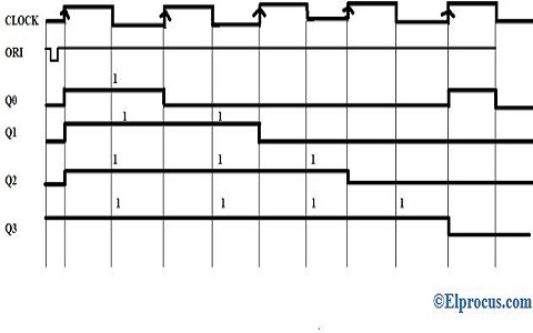Timing-Diagram-of-Johnson-Counter