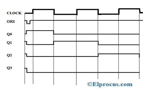 Timing-Diagram-of-Ring-Counter