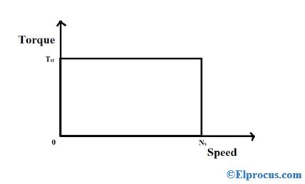 Torque-Speed-Characteristic-of-Hysteresis-Motor