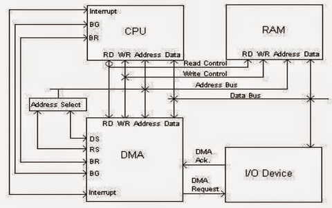DMA Controller in Computer Architecture, Advantages and ... on