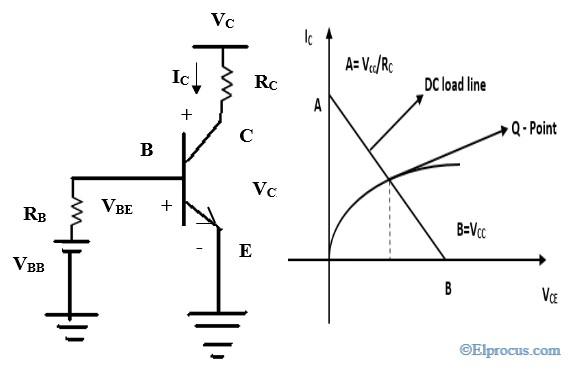 transistor-dc-load-line