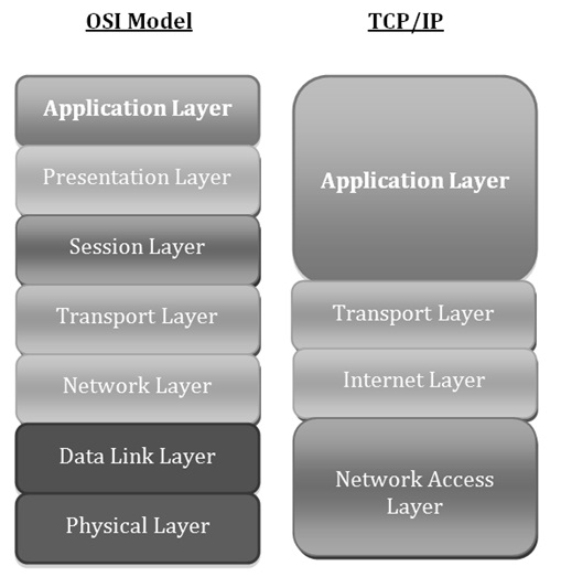 Transport-Layer-in-the-OSI -Model