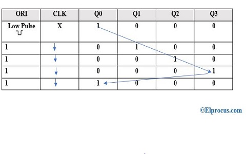 Truth-Table-of-Straight-Ring-Type
