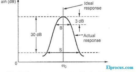 tuned-amplifier-frequency-range