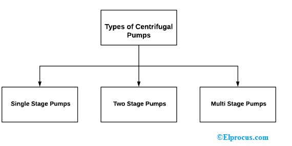 types-of-centrifugal-pumps