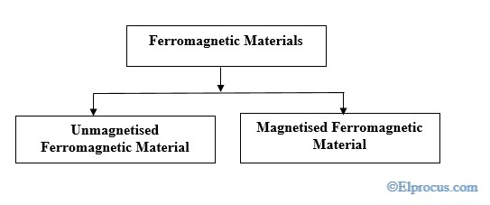 types-of-ferromagnetic-materials