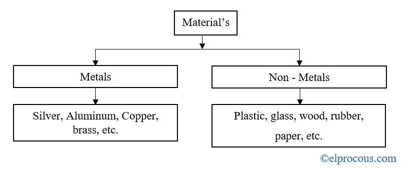 types-of-materials