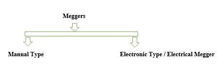 types-of-megger