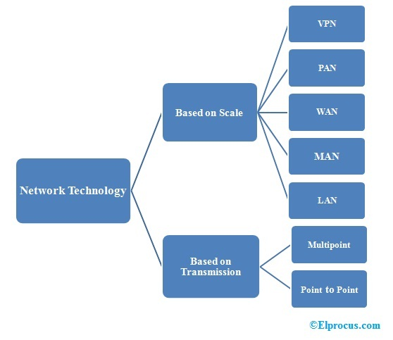 Types-of-Network-Technology