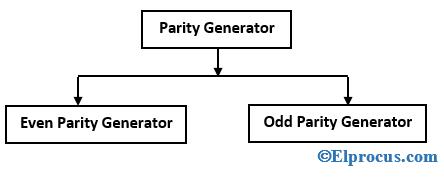 Types-of-Parity-Generator
