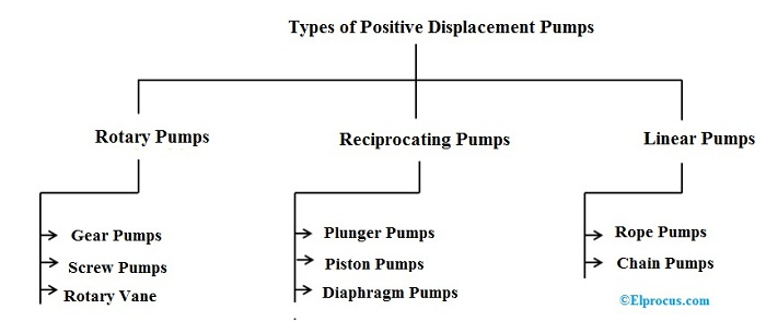 types-of-positive-displacement-pumps