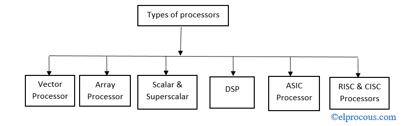 types-of-microprocessor