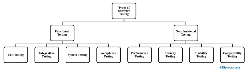 Types-of-Software-Testing