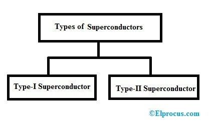 Types-of-Superconductors