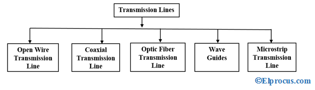 types-of-transmission-lines