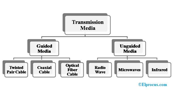 Types-of-Transmission-Media