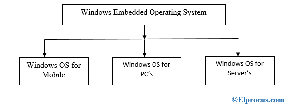 types-of-windows-operating-system