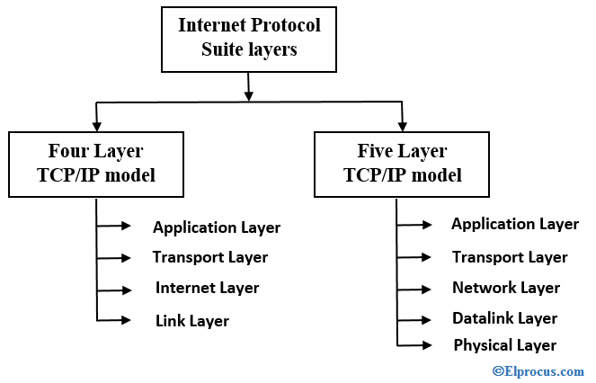 types-of-internet-protocol-suite