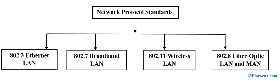 types-of-network-protocols