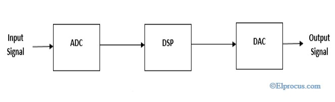Typical-System-for-Digital-Signal-Processors